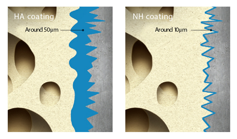 Ultra Thin Nano-Coating