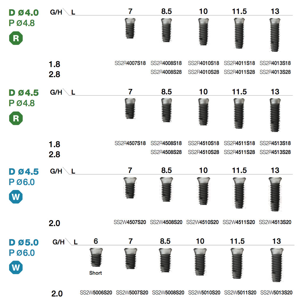 SSII SA Fixture Implant Types