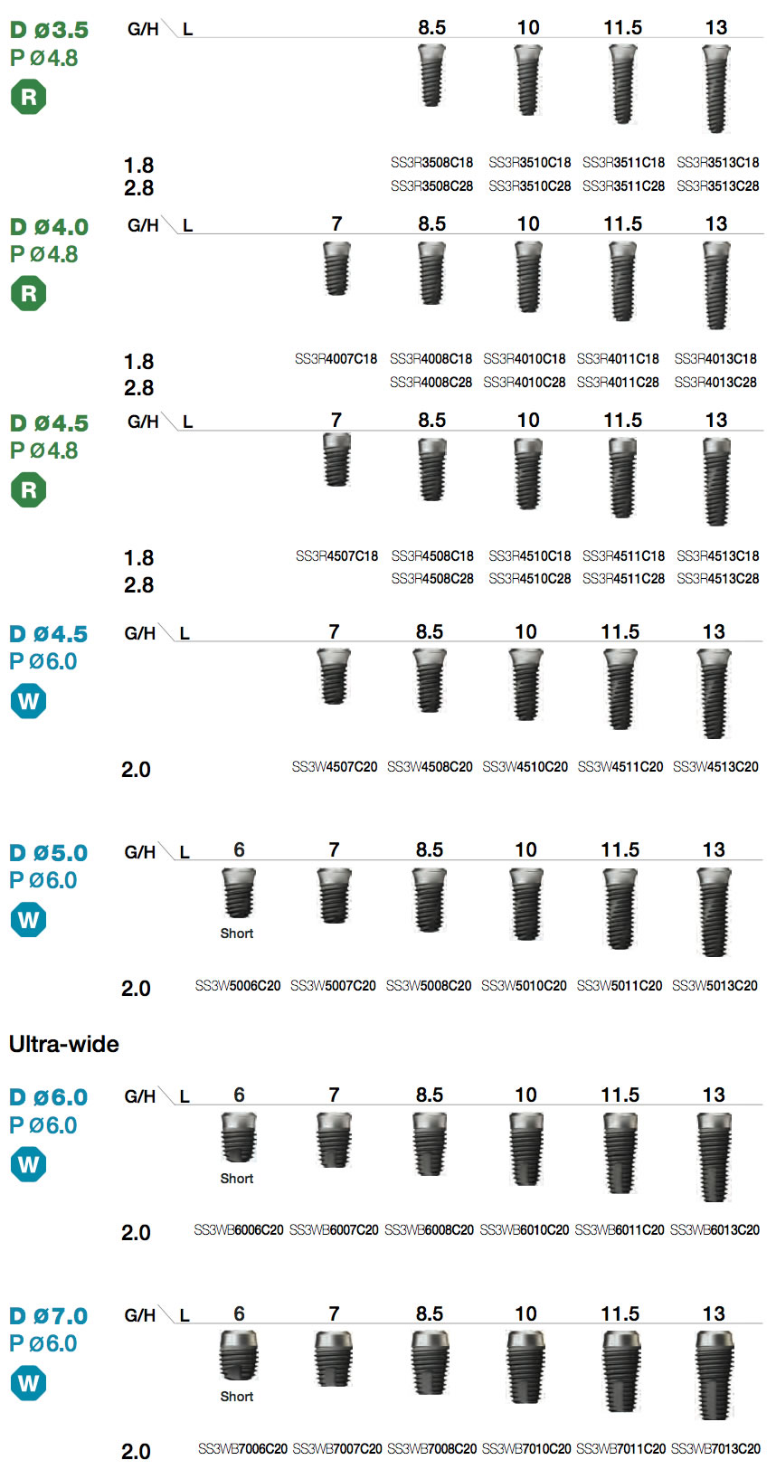 SSIII CA Fixture Implant Types