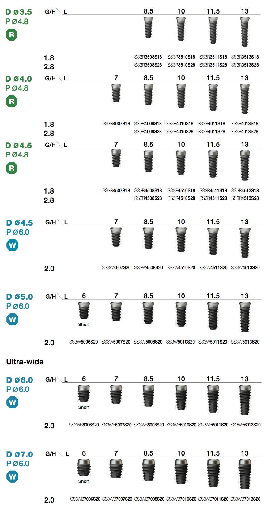 SSIII SA Fixture Implant types